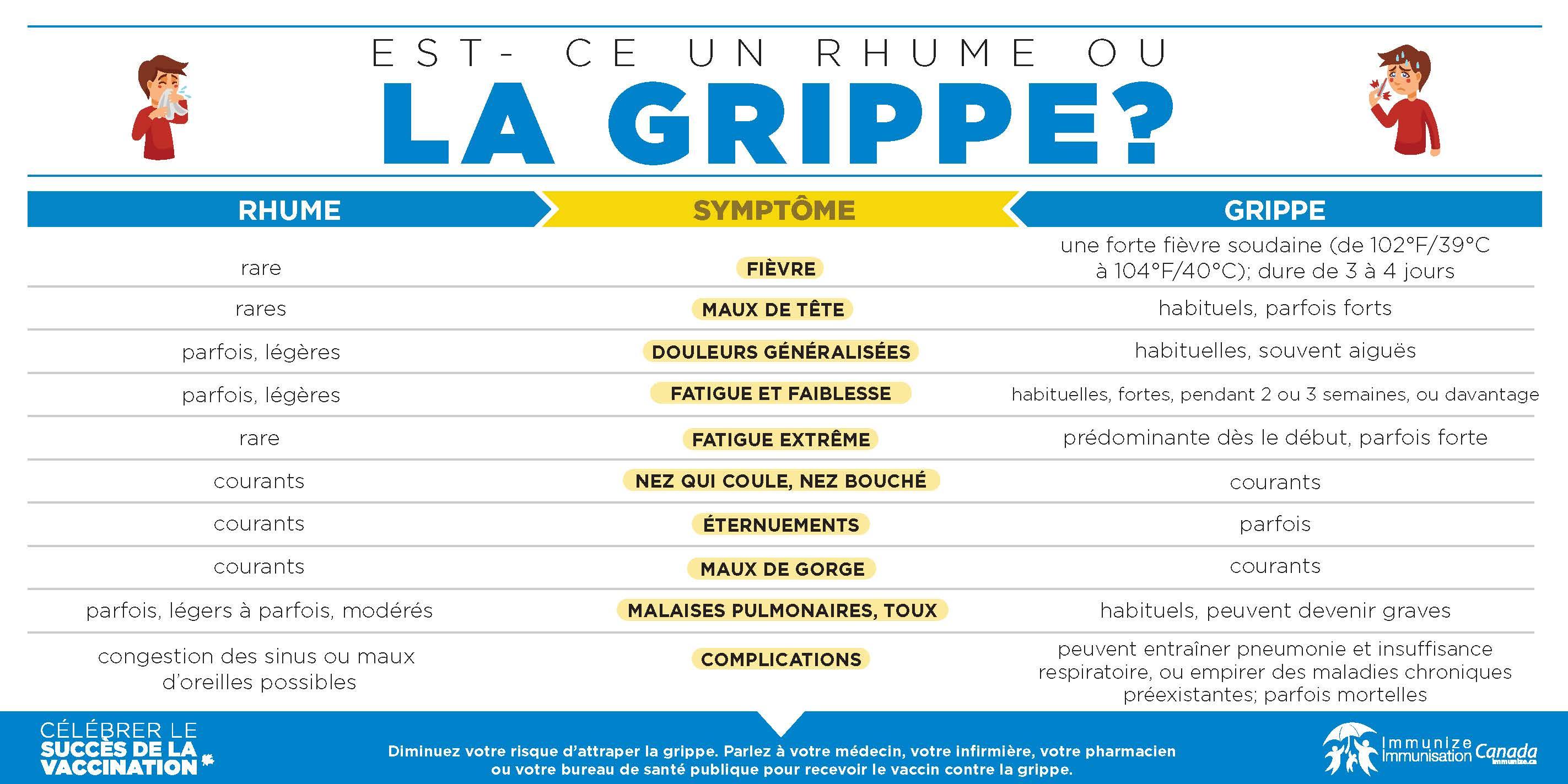 Vaccination Calendrier 2019.Campagne De Promotion De La Vaccination Contre L Influenza