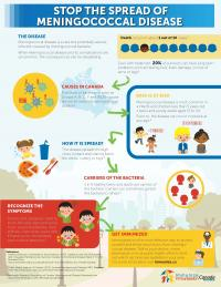Stop the Spread of Meningococcal Disease -Infographic_WEB_0.jpg