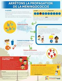 Stop the Spread of Meningococcal Disease -Infographic_WEB_FRE_0.jpg